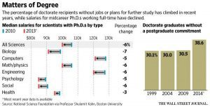 Wage deflation within the PhD programs in the U.S.